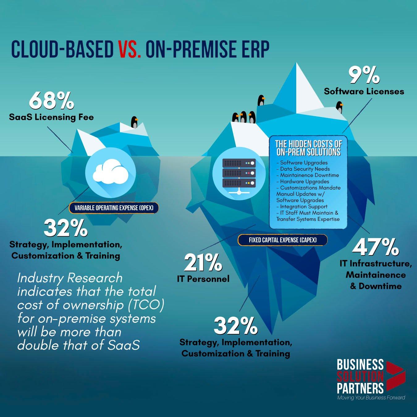 BSP_CloudVPrem2