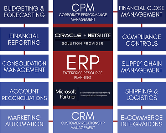 ERP Map Diagram